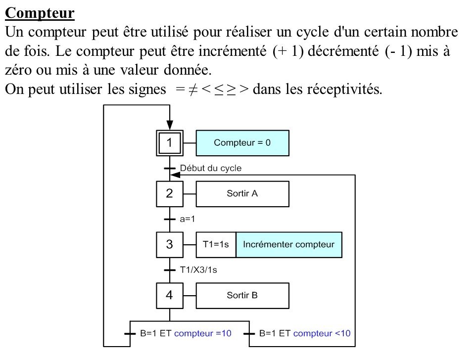 Compteur Un compteur peut être utilisé pour réaliser un cycle d'un certain nombre de fois. Le compteur peut être incrémenté (+ 1) décrémenté (- 1) mis