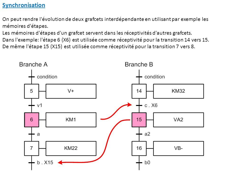 Synchronisation On peut rendre l'évolution de deux grafcets interdépendante en utilisant par exemple les mémoires d'étapes. Les mémoires d'étapes d'un