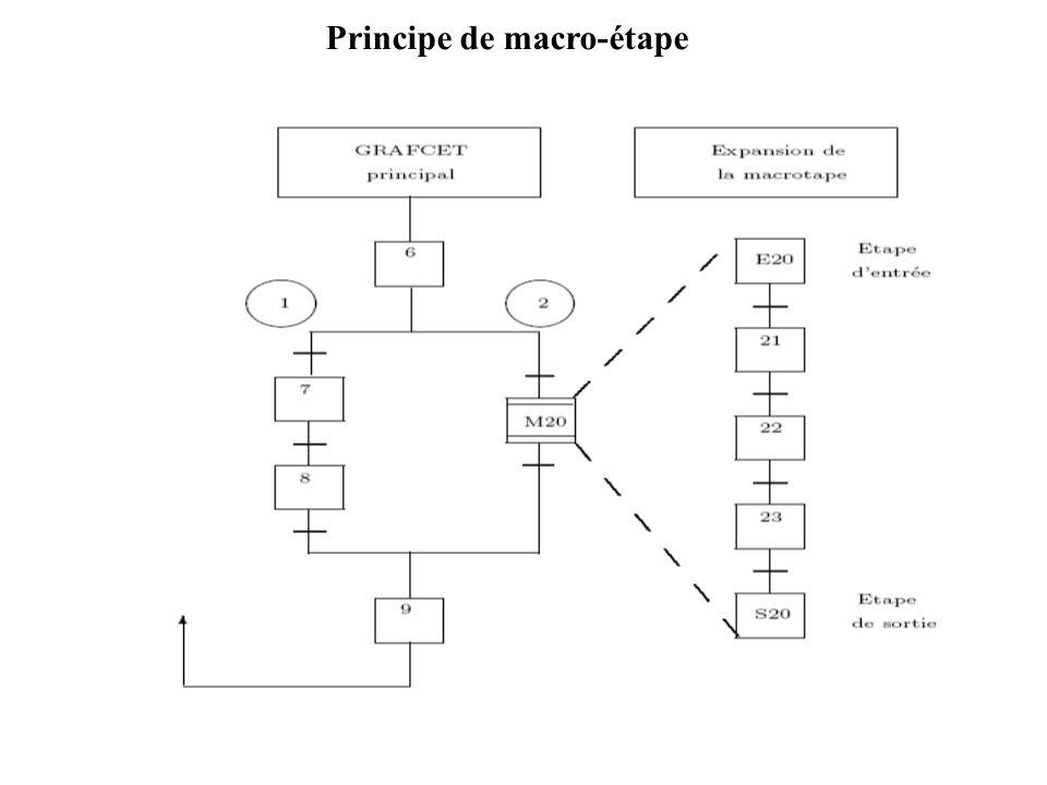 Principe de macro-étape