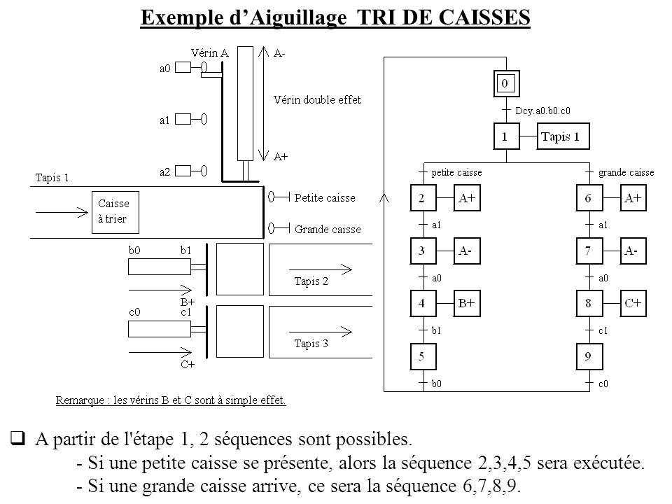 A partir de l'étape 1, 2 séquences sont possibles. - Si une petite caisse se présente, alors la séquence 2,3,4,5 sera exécutée. - Si une grande caisse
