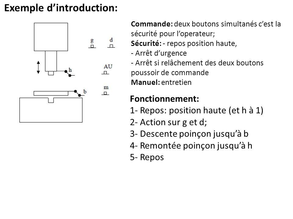 Exemple dintroduction: Fonctionnement: 1- Repos: position haute (et h à 1) 2- Action sur g et d; 3- Descente poinçon jusquà b 4- Remontée poinçon jusq
