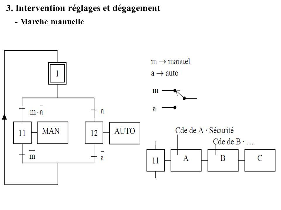 3. Intervention réglages et dégagement - Marche manuelle