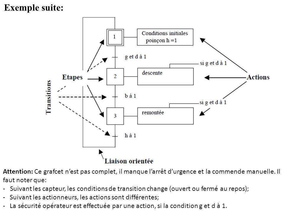 Description du GRAFCET Définition: –Situation dans laquelle le comportement du système par rapport à ses entrées et ses sorties est invariant.