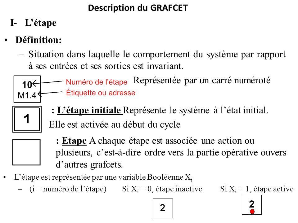 Description du GRAFCET Définition: –Situation dans laquelle le comportement du système par rapport à ses entrées et ses sorties est invariant. Représe