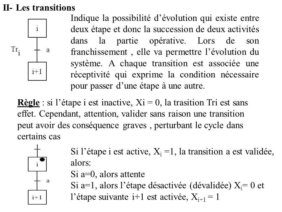II- Les transitions Indique la possibilité dévolution qui existe entre deux étape et donc la succession de deux activités dans la partie opérative. Lo