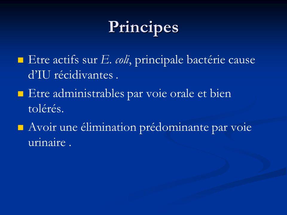 Principes Etre actifs sur E. coli, principale bactérie cause dIU récidivantes. Etre administrables par voie orale et bien tolérés. Avoir une éliminati