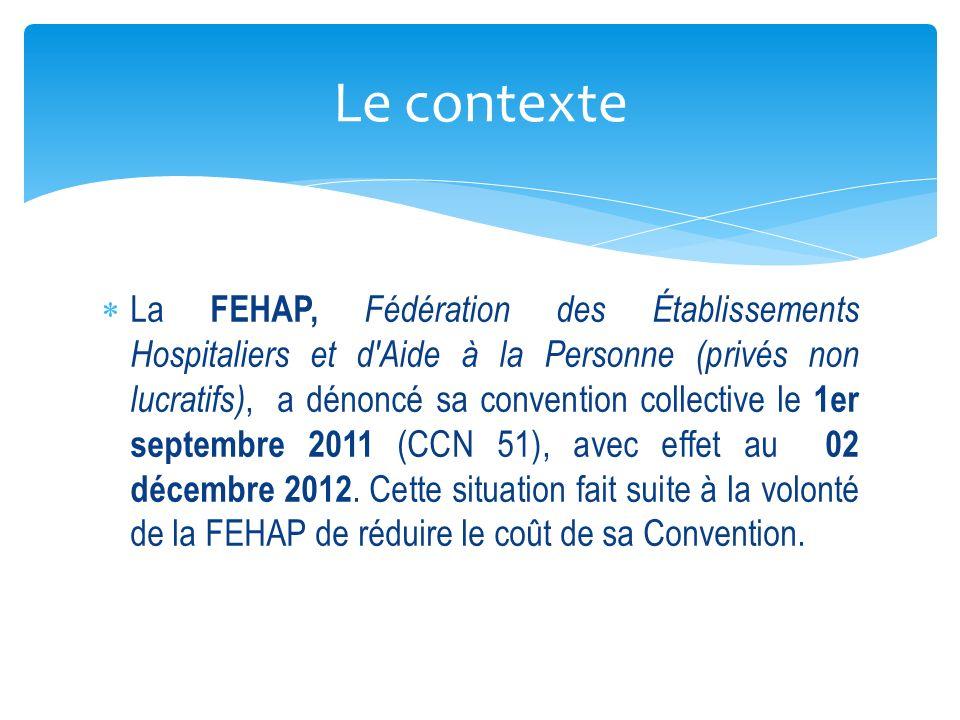 La FEHAP, Fédération des Établissements Hospitaliers et d Aide à la Personne (privés non lucratifs), a dénoncé sa convention collective le 1er septembre 2011 (CCN 51), avec effet au 02 décembre 2012.