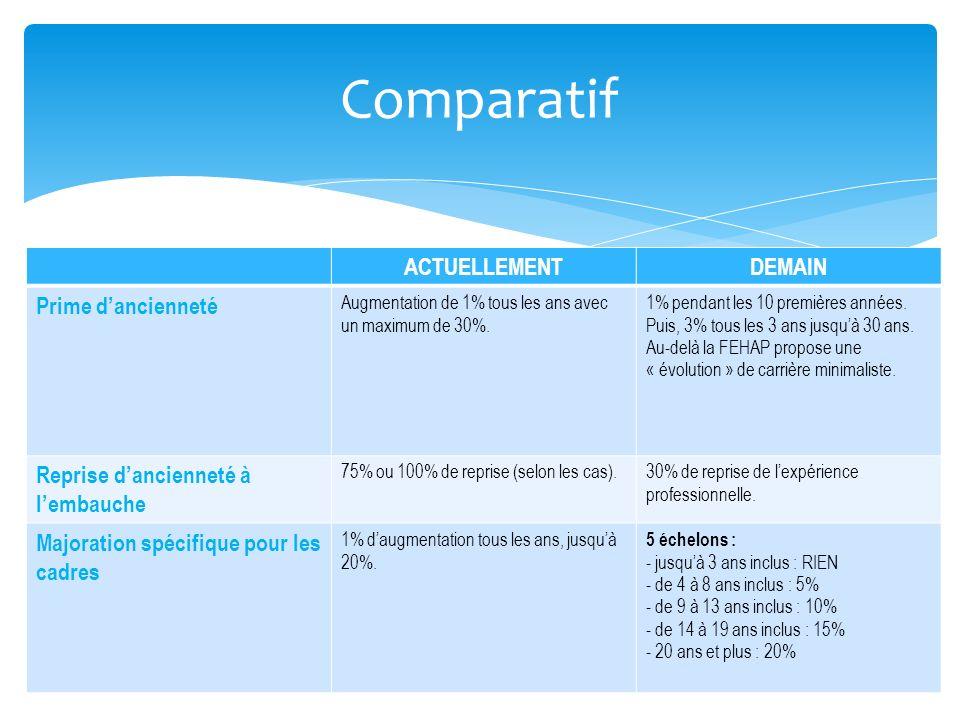 Comparatif ACTUELLEMENTDEMAIN Prime dancienneté Augmentation de 1% tous les ans avec un maximum de 30%. 1% pendant les 10 premières années. Puis, 3% t