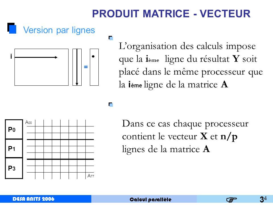 DESA ANITS 2006 Calcul parallèle DESA ANITS 2006 5 PRODUIT MATRICE - VECTEUR Algorithme Coût de calcul Pour tout processeur q de 0 à p-1 faire en parall è le pour k 1 jusqu à n/p V(k) Produit scalaire de la ligne k de a et le vecteur X.
