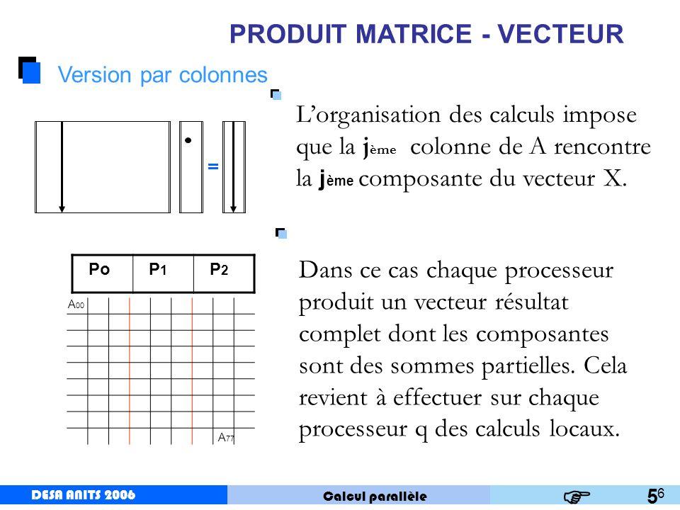 DESA ANITS 2006 Calcul parallèle DESA ANITS 2006 7 PRODUIT MATRICE - VECTEUR Algorithme Coût de calcul Pour tout processeur q de 0 à p-1 faire en parall è le pour tout k 1 jusqu à n/p faire V- provisoire multiplication de la colonne k de a par la composante q+(k-1)p +1 du vecteur X.