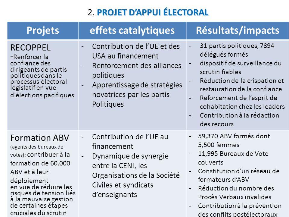 PROJET DAPPUI ÉLECTORAL 2. PROJET DAPPUI ÉLECTORAL Projetseffets catalytiquesRésultats/impacts RECOPPEL - Renforcer la confiance des dirigeants de par
