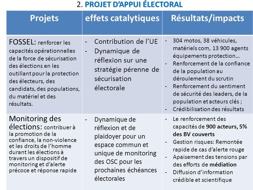 Projetseffets catalytiquesRésultats/impacts FOSSEL: renforcer les capacités opérationnelles de la force de sécurisation des élections en les outillant pour la protection des électeurs, des candidats, des populations, du matériel et des résultats.