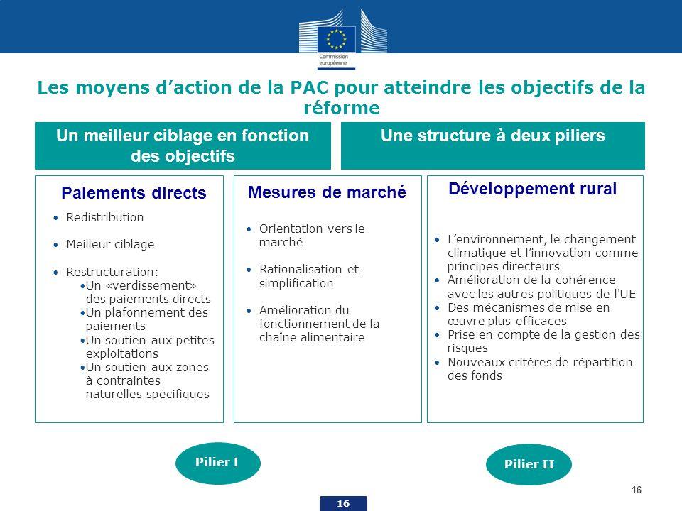 16 Les moyens daction de la PAC pour atteindre les objectifs de la réforme Un meilleur ciblage en fonction des objectifs Une structure à deux piliers Paiements directs Mesures de marché Développement rural Orientation vers le marché Rationalisation et simplification Amélioration du fonctionnement de la chaîne alimentaire Lenvironnement, le changement climatique et linnovation comme principes directeurs Amélioration de la cohérence avec les autres politiques de l UE Des mécanismes de mise en œuvre plus efficaces Prise en compte de la gestion des risques Nouveaux critères de répartition des fonds Redistribution Meilleur ciblage Restructuration: Un «verdissement» des paiements directs Un plafonnement des paiements Un soutien aux petites exploitations Un soutien aux zones à contraintes naturelles spécifiques Pilier I Pilier II