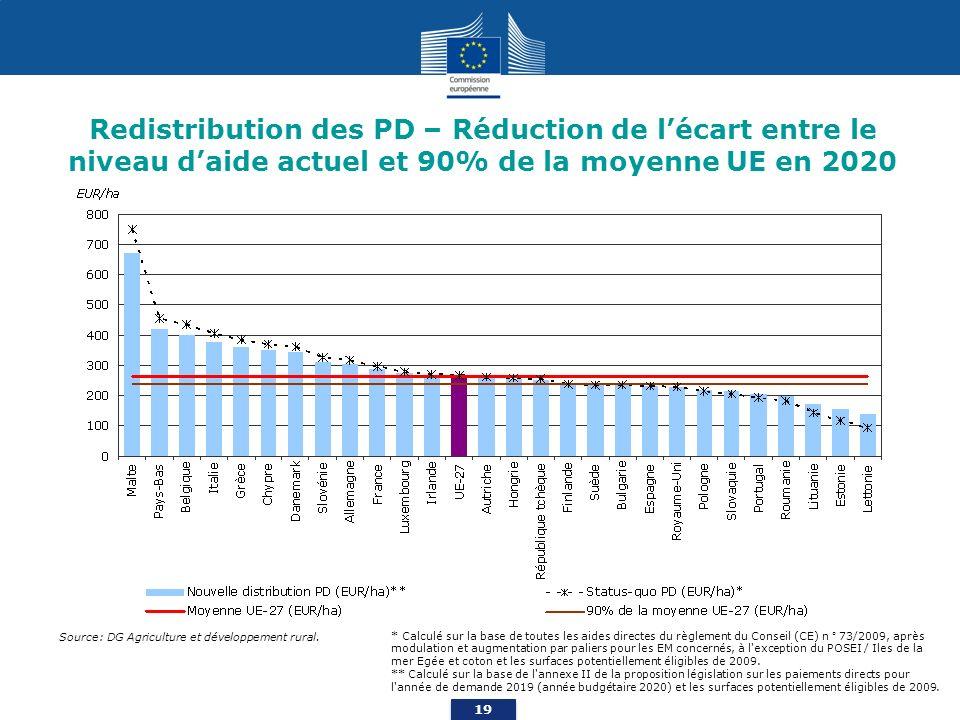 19 Redistribution des PD – Réduction de lécart entre le niveau daide actuel et 90% de la moyenne UE en 2020 * Calculé sur la base de toutes les aides directes du règlement du Conseil (CE) n ° 73/2009, après modulation et augmentation par paliers pour les EM concernés, à l exception du POSEI / Iles de la mer Egée et coton et les surfaces potentiellement éligibles de 2009.