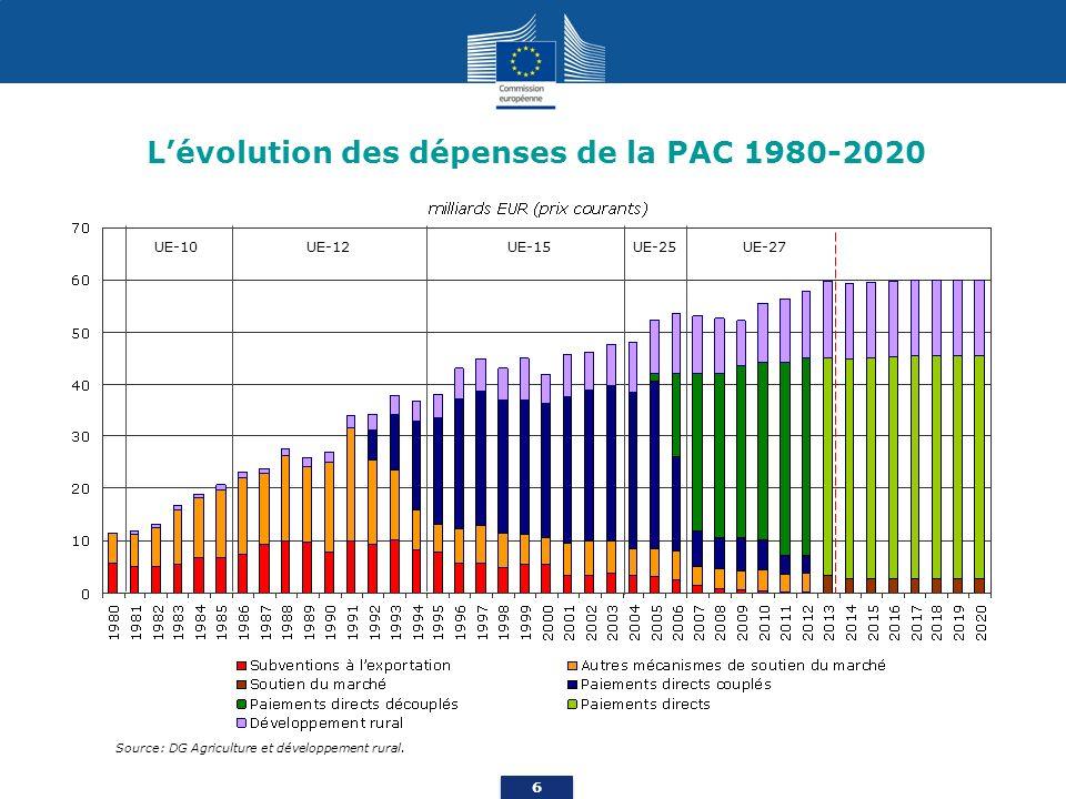 6 Lévolution des dépenses de la PAC 1980-2020 Source: DG Agriculture et développement rural.