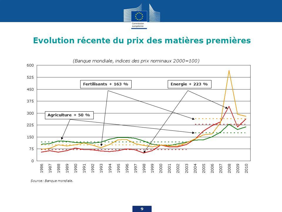 9 Evolution récente du prix des matières premières Source: Banque mondiale.