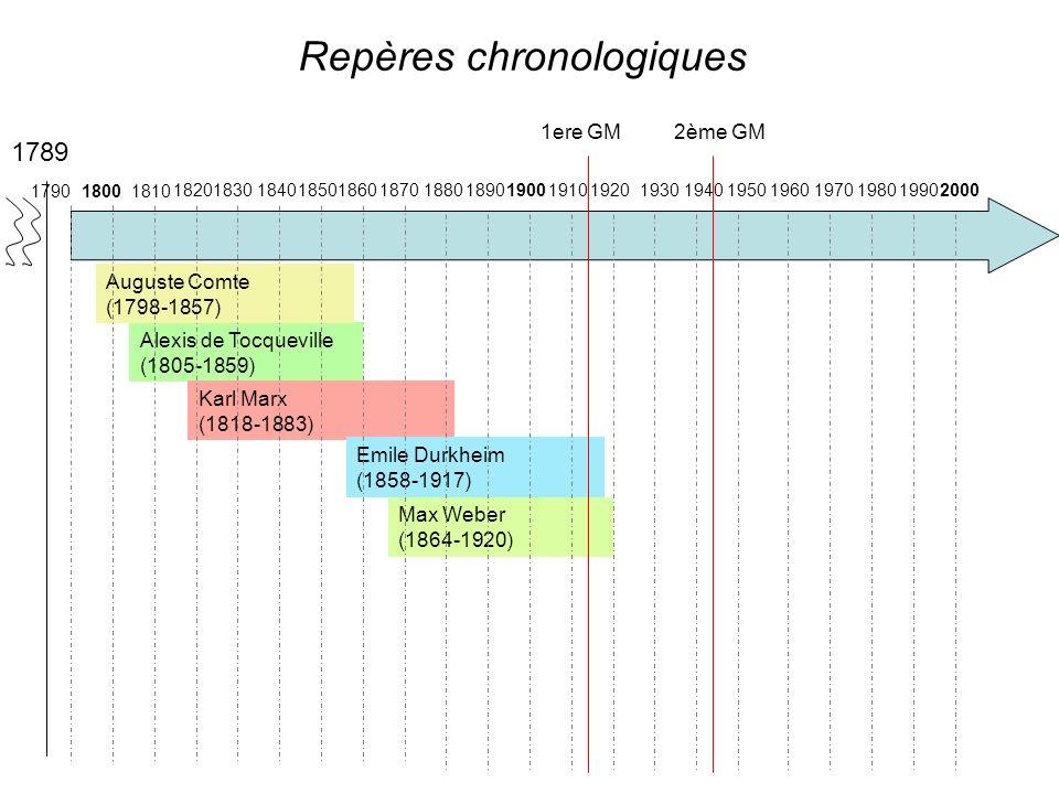 Repères chronologiques Alexis de Tocqueville (1805-1859) Karl Marx (1818-1883) Emile Durkheim (1858-1917) Max Weber (1864-1920) Auguste Comte (1798-1857) 1789 1810 1820 18001790 183018401850186018701880189019001920193019401950196019701980199019102000 1ere GM 2ème GM