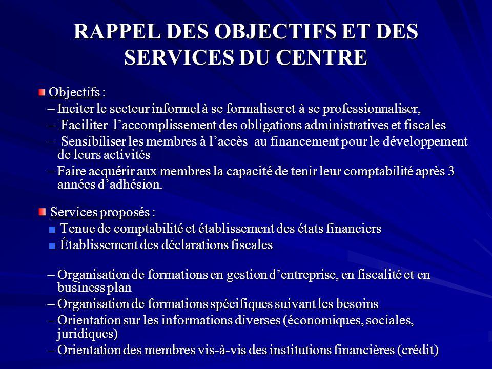 RAPPEL DES OBJECTIFS ET DES SERVICES DU CENTRE Objectifs : Objectifs : –Inciter le secteur informel à se formaliser et à se professionnaliser, – Facil
