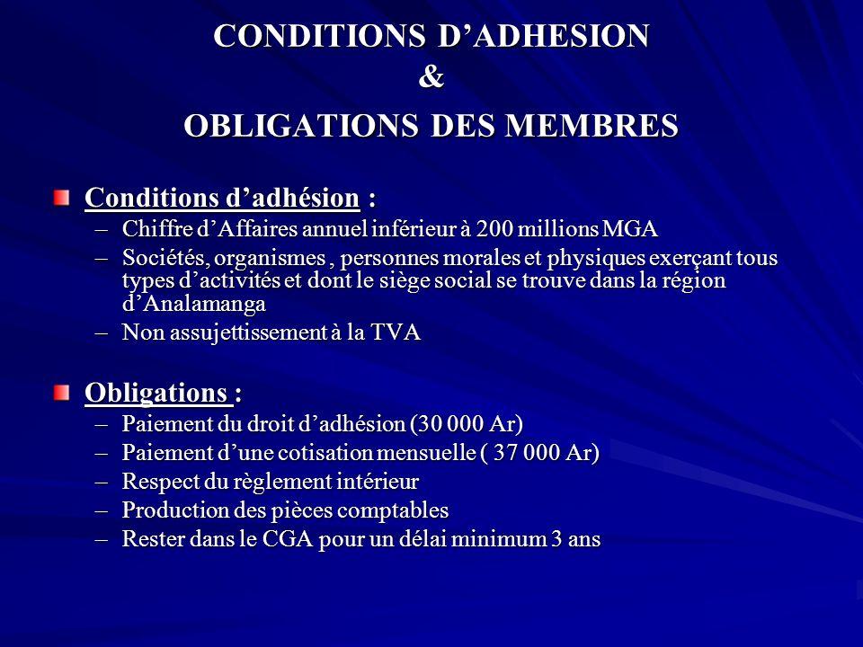CONDITIONS DADHESION & OBLIGATIONS DES MEMBRES Conditions dadhésion : –Chiffre dAffaires annuel inférieur à 200 millions MGA –Sociétés, organismes, pe