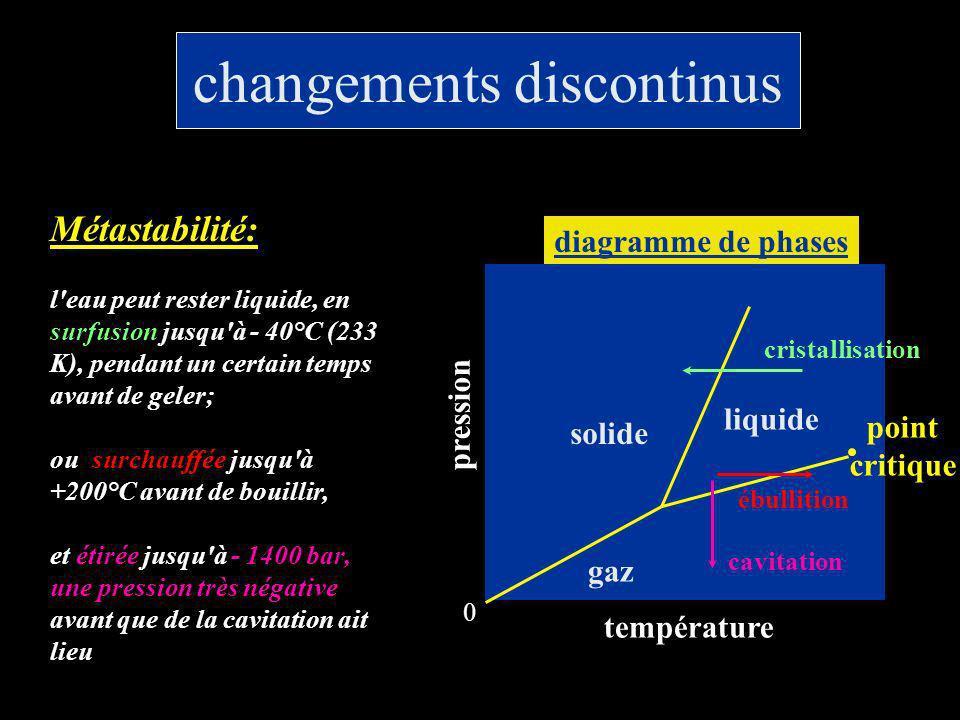 changements discontinus température pression diagramme de phases cristallisation ébullition solide liquide gaz 0 point critique cavitation Métastabili