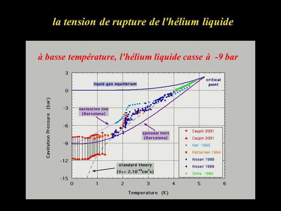 la tension de rupture de l'hélium liquide à basse température, l'hélium liquide casse à -9 bar