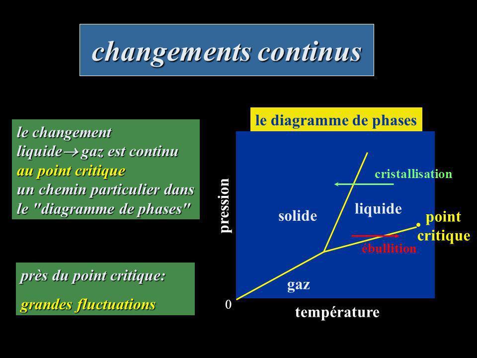 changements discontinus température pression diagramme de phases cristallisation ébullition solide liquide gaz 0 point critique cavitation Métastabilité: l eau peut rester liquide, en surfusion jusqu à - 40°C (233 K), pendant un certain temps avant de geler; ou surchauffée jusqu à +200°C avant de bouillir, et étirée jusqu à - 1400 bar, une pression très négative avant que de la cavitation ait lieu