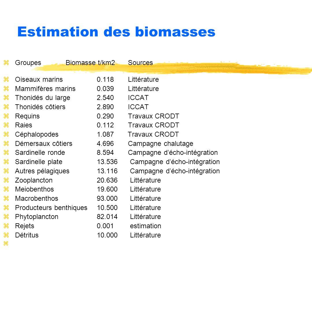 Estimation des biomasses zGroupesBiomasse t/km2Sources zOiseaux marins0.118Littérature zMammifères marins0.039Littérature zThonidés du large2.540ICCAT