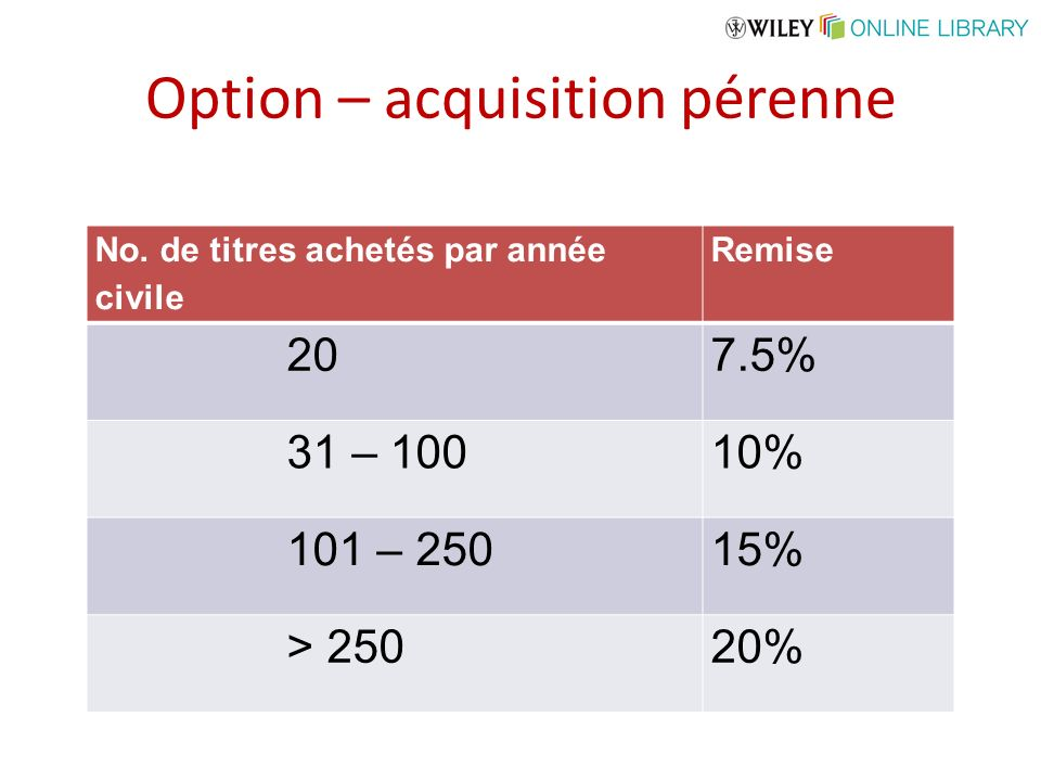 Option – acquisition pérenne No.