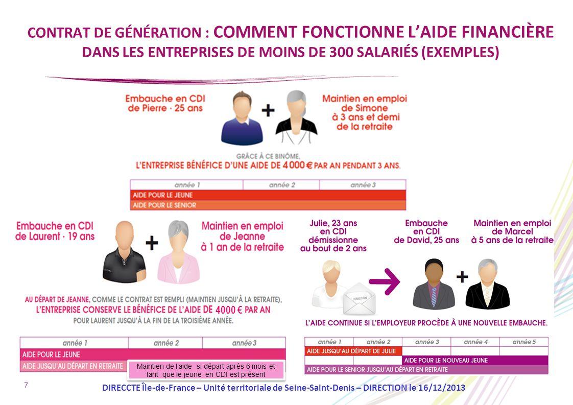 7 CONTRAT DE GÉNÉRATION : COMMENT FONCTIONNE LAIDE FINANCIÈRE DANS LES ENTREPRISES DE MOINS DE 300 SALARIÉS (EXEMPLES) DIRECCTE Île-de-France – Unité