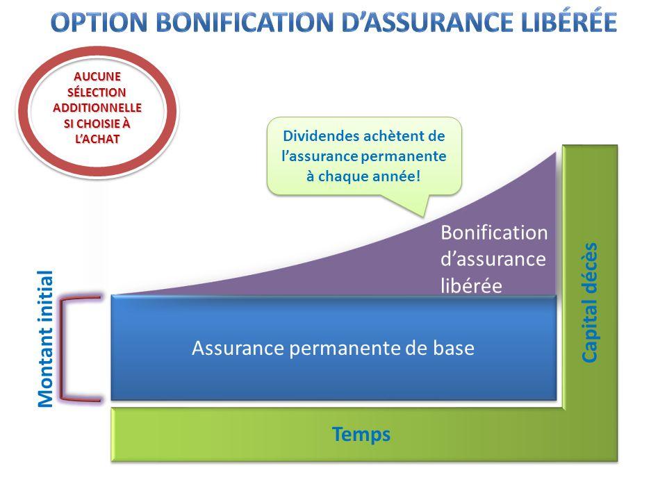 Assurance permanente de base Bonification dassurance libérée Temps Capital décès Montant initial Dividendes achètent de lassurance permanente à chaque