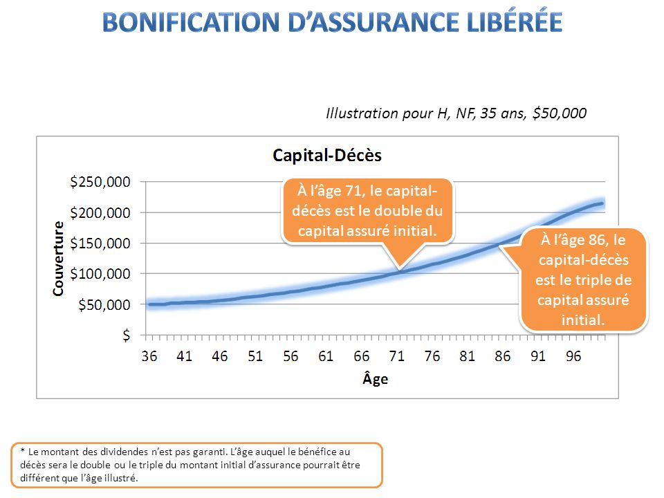 * Le montant des dividendes nest pas garanti. Lâge auquel le bénéfice au décès sera le double ou le triple du montant initial dassurance pourrait être