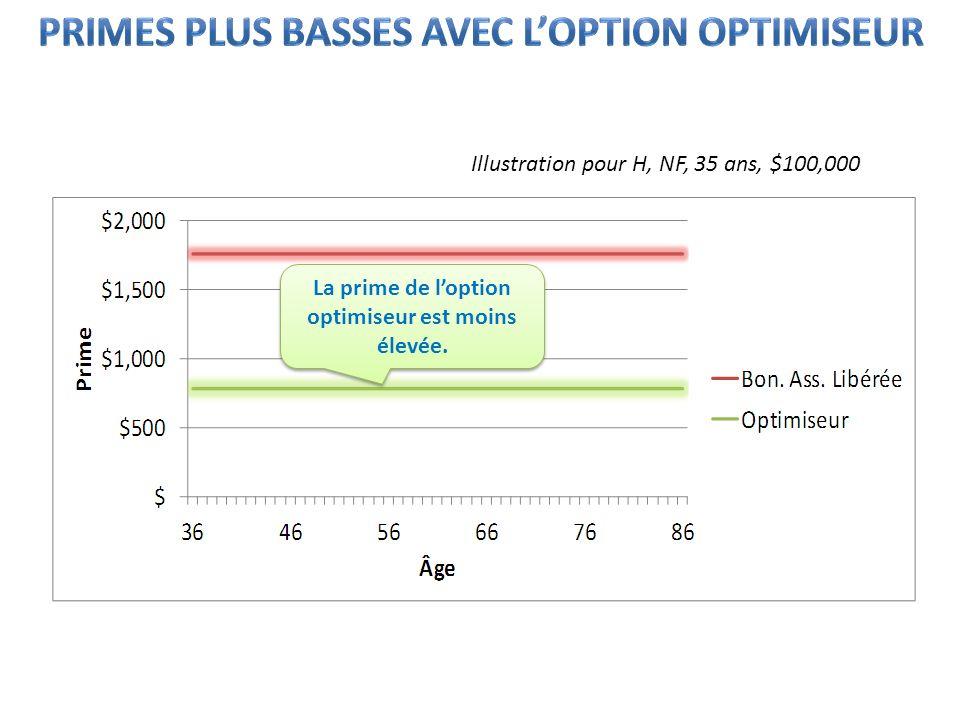 La prime de loption optimiseur est moins élevée. Illustration pour H, NF, 35 ans, $100,000