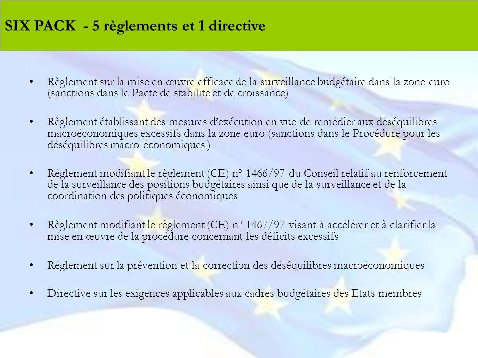 Règlement sur la mise en œuvre efficace de la surveillance budgétaire dans la zone euro (sanctions dans le Pacte de stabilité et de croissance) Règlem