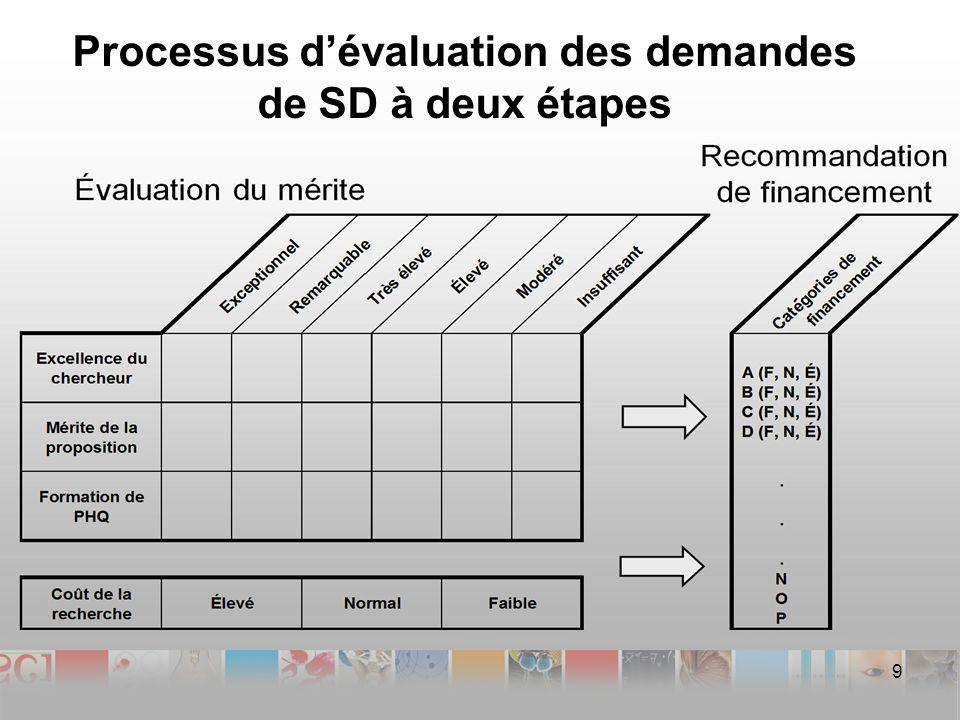Processus dévaluation des demandes de SD à deux étapes 9