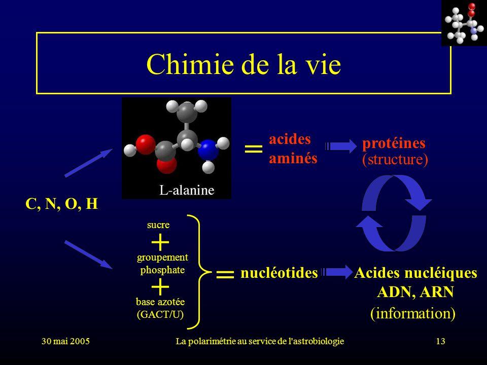 30 mai 2005La polarimétrie au service de l'astrobiologie13 Chimie de la vie C, N, O, H acides aminés nucléotides protéines Acides nucléiques ADN, ARN