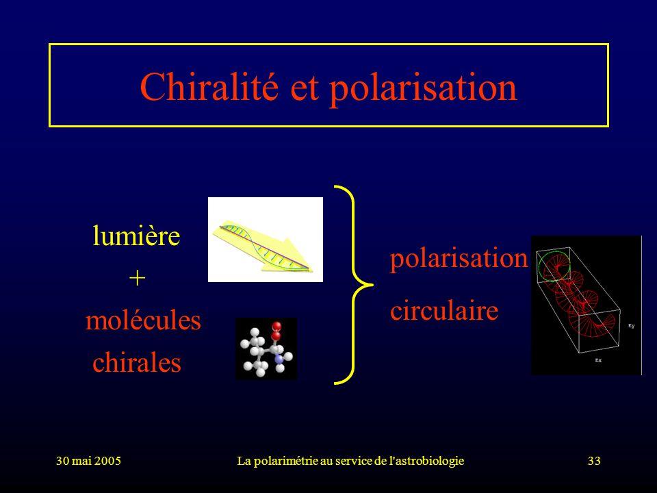 30 mai 2005La polarimétrie au service de l'astrobiologie33 Chiralité et polarisation lumière + molécules chirales polarisation circulaire