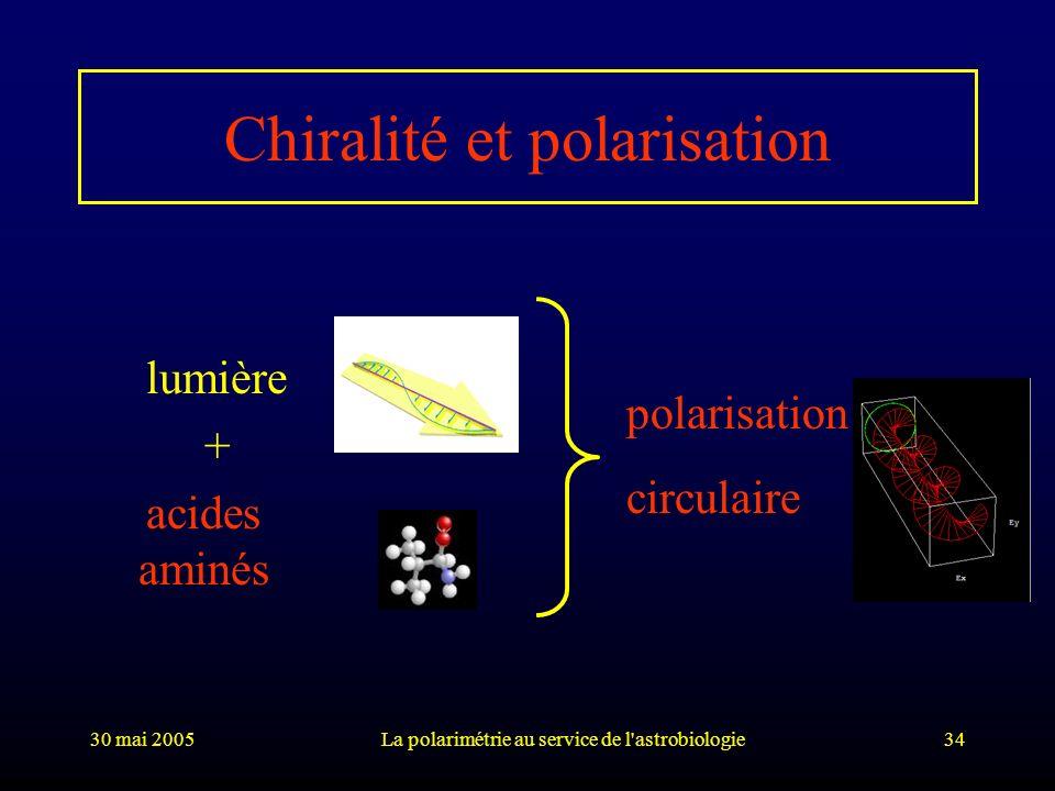 30 mai 2005La polarimétrie au service de l'astrobiologie34 Chiralité et polarisation lumière + acides aminés polarisation circulaire