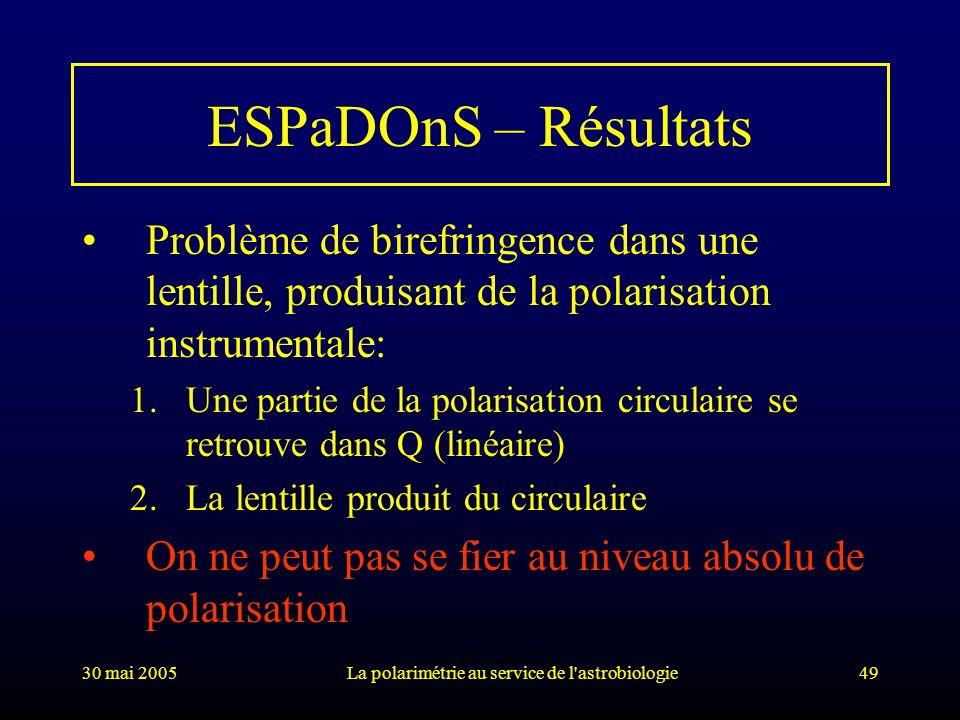 30 mai 2005La polarimétrie au service de l'astrobiologie49 ESPaDOnS – Résultats Problème de birefringence dans une lentille, produisant de la polarisa