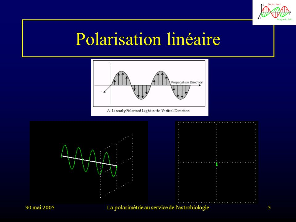 30 mai 2005La polarimétrie au service de l'astrobiologie5 Polarisation linéaire