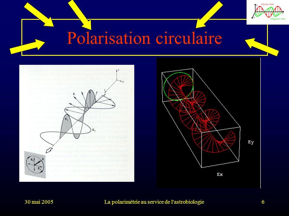30 mai 2005La polarimétrie au service de l astrobiologie37 Chiralité et feuilles vertes Prospergelis (1969) Prospergelis (1969) a mesuré la polarisation linéaire et circulaire produite par différents objets (roches, surfaces de couleur, feuilles vertes)