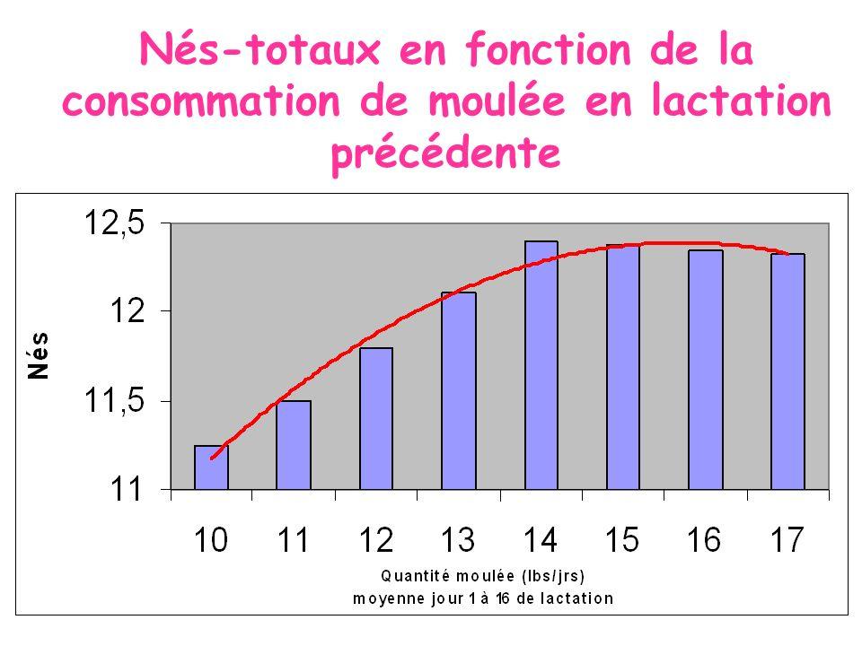 Nés-totaux en fonction de la consommation de moulée en lactation précédente Graphe # 7