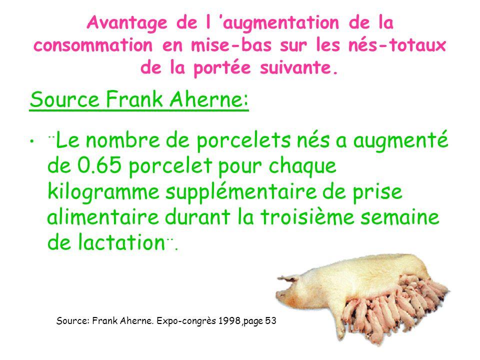 Avantage de l augmentation de la consommation en mise-bas sur les nés-totaux de la portée suivante. Source Frank Aherne: ¨ Le nombre de porcelets nés