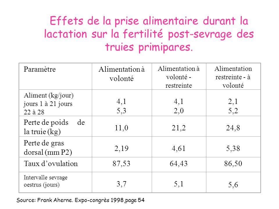 Effets de la prise alimentaire durant la lactation sur la fertilité post-sevrage des truies primipares. ParamètreAlimentation à volonté Alimentation à