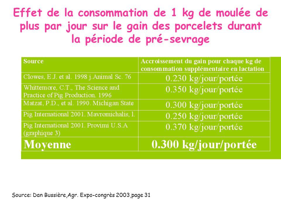 Effet de la consommation de 1 kg de moulée de plus par jour sur le gain des porcelets durant la période de pré-sevrage Source: Dan Bussière,Agr. Expo-