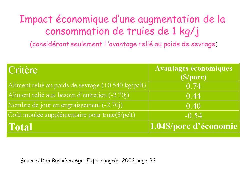Impact économique dune augmentation de la consommation de truies de 1 kg/j (considérant seulement l avantage relié au poids de sevrage ) Source: Dan B