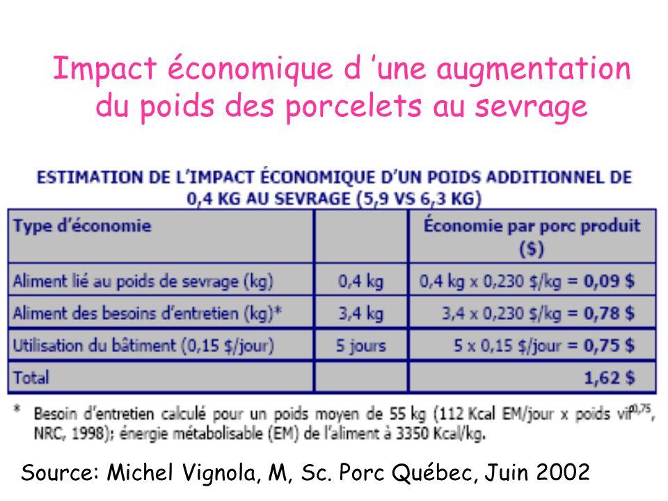 Impact économique d une augmentation du poids des porcelets au sevrage Source: Michel Vignola, M, Sc. Porc Québec, Juin 2002