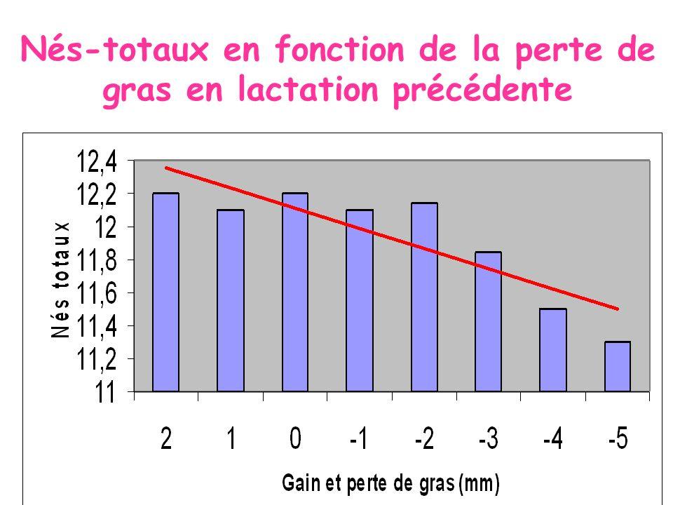 Diminution de 0,2 nés totaux par mm gras perdu lorsquil y a perte de plus de 2 mm.