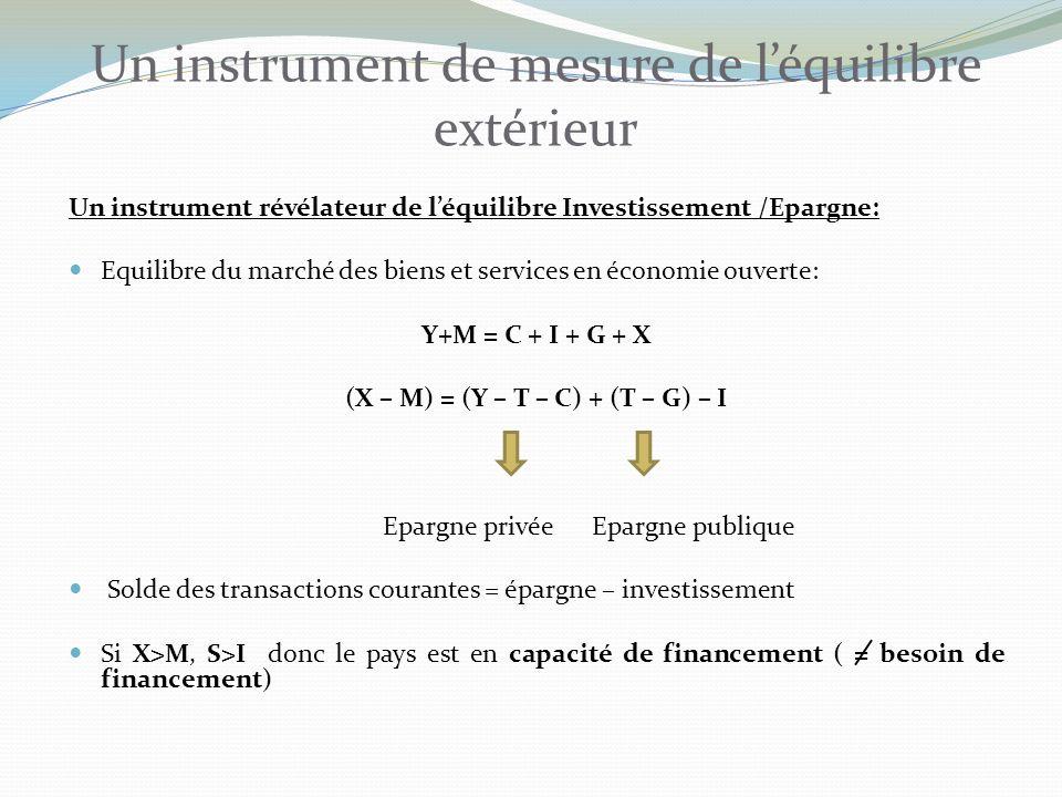 Un instrument de mesure de léquilibre extérieur Un instrument révélateur de léquilibre Investissement /Epargne: Equilibre du marché des biens et services en économie ouverte: Y+M = C + I + G + X (X – M) = (Y – T – C) + (T – G) – I Epargne privée Epargne publique Solde des transactions courantes = épargne – investissement Si X>M, S>I donc le pays est en capacité de financement ( = besoin de financement)
