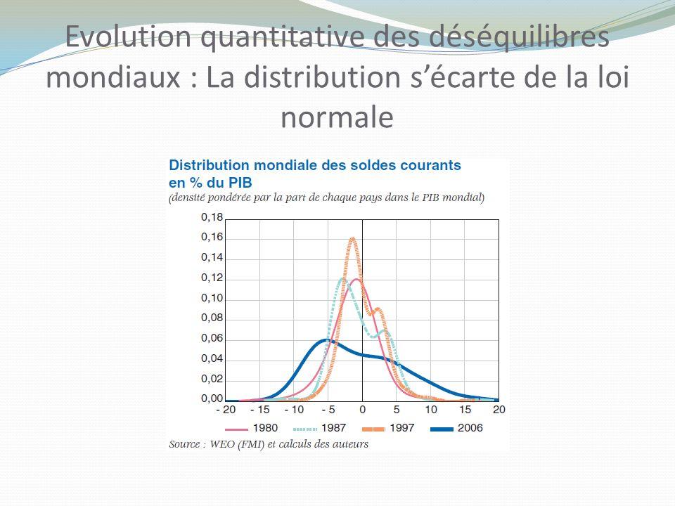 Evolution quantitative des déséquilibres mondiaux : La distribution sécarte de la loi normale