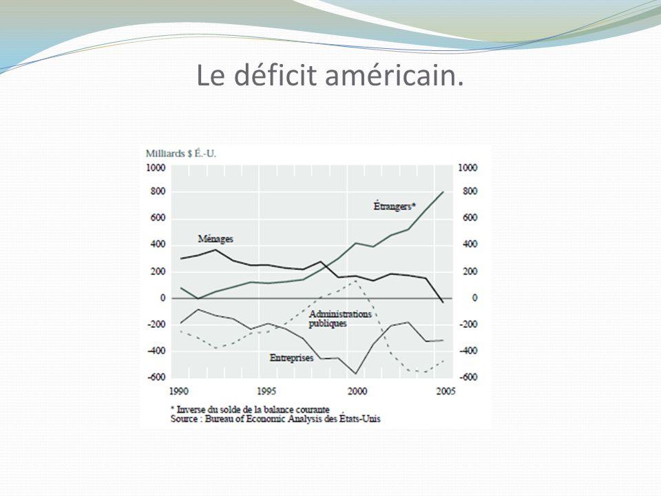 Le déficit américain.